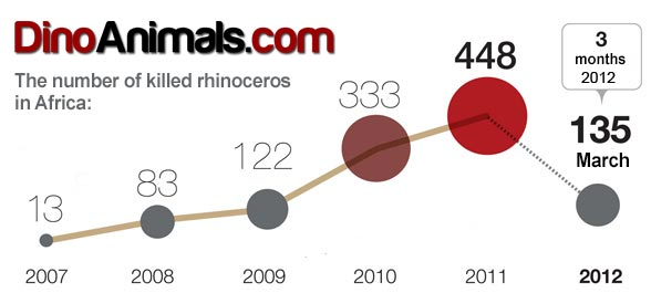 The number of killed rhinoceros in Africa during 2007- 2012.